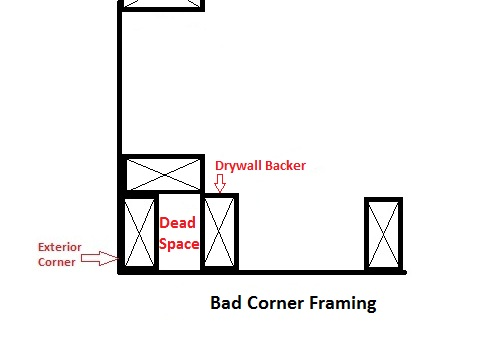 California Corner and Energy Savings: Advanced Framing Techniques ...