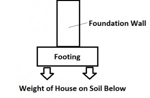 Cross Section of Foundation