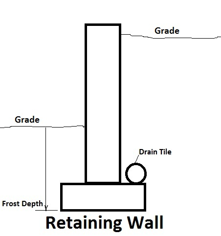Building A Retaining Wall Tips To Prevent Common Mistakes