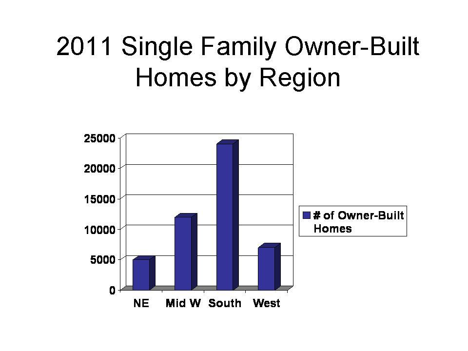 Number of Owner Builders