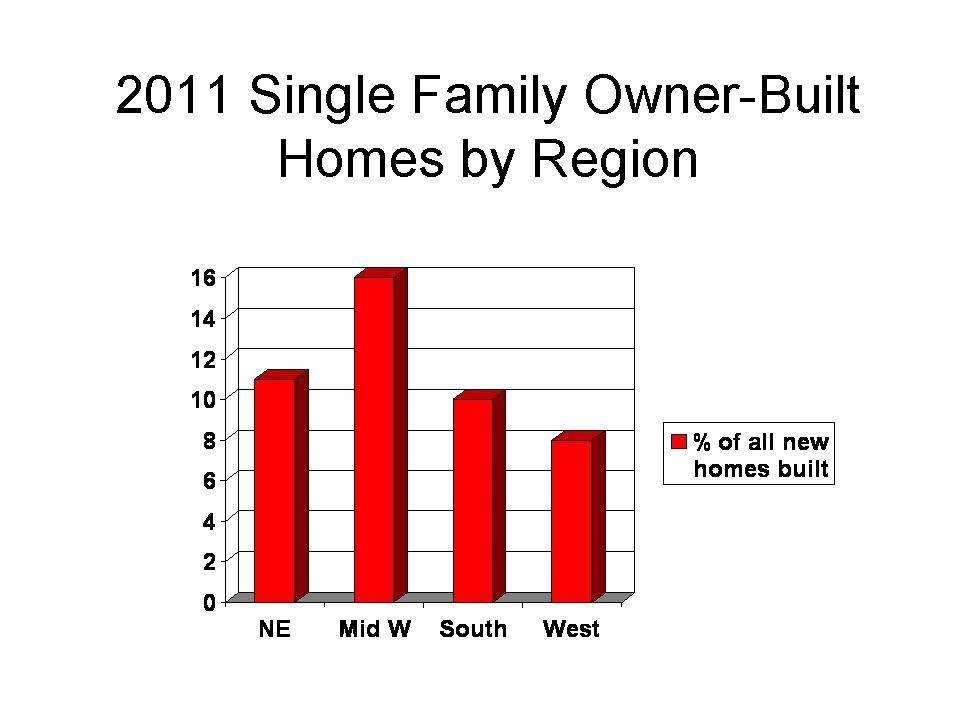 2011 Owner Builders