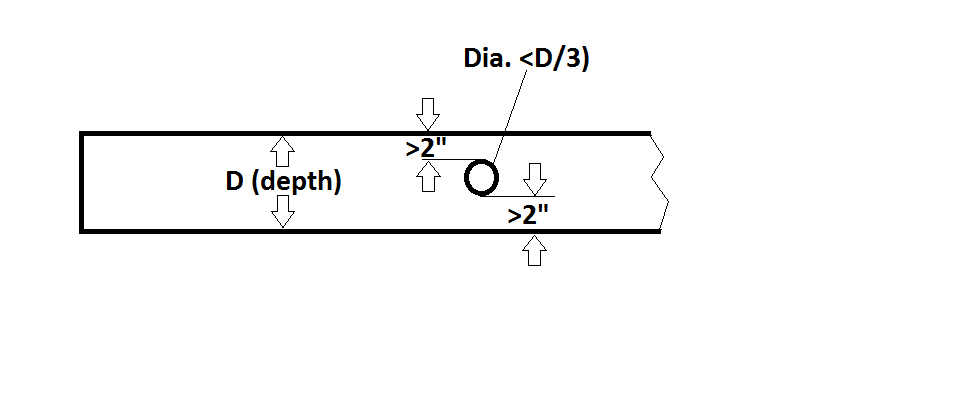 Code for Drilling Joists