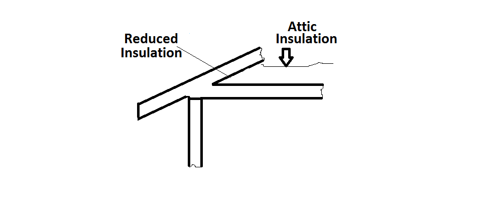 Raised Heel Truss Used To Improve Energy Efficiency In