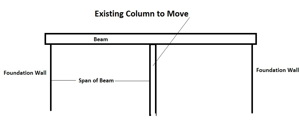Move Existing Basement Column