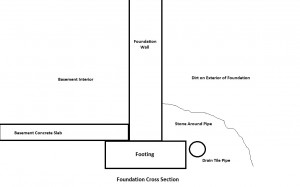 Traditional Drain Tile Foundation Drainage