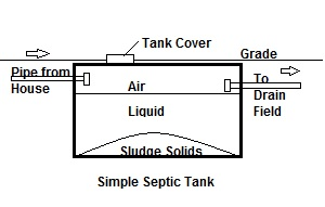 Simple Septic Tank Diagram
