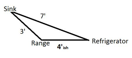 Kitchen Triangle Measurements