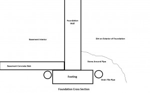 Interior Drain Tile