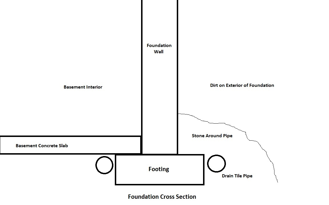 Basement Foundation Design having drain tile problems, a homeowner is looking for answers