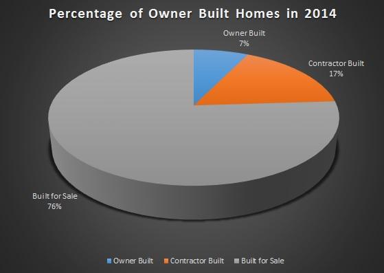 2014 Owner Builder Completed Homes